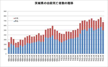 茨城県の自殺死亡者数の推移(平成20年まで)