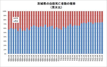 茨城県の自殺死亡者数の推移(男女比 平成20年まで)