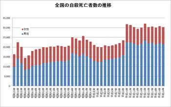 全国の自殺死亡者数の推移(平成20年まで)