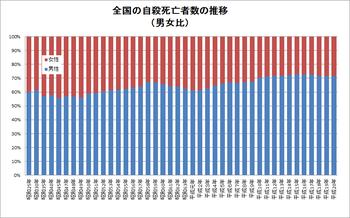 全国の自殺死亡者数の推移(男女比 平成20年まで)