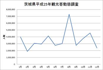 茨城県平成25年観光客動態調査(全体)