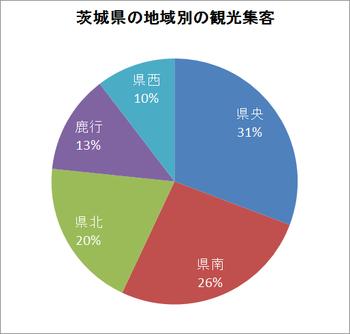 茨城県の地域別観光集客状況グラフ