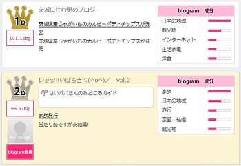 Blograms