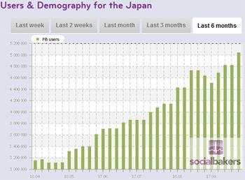 Japan_facebook_statistics_penetrati