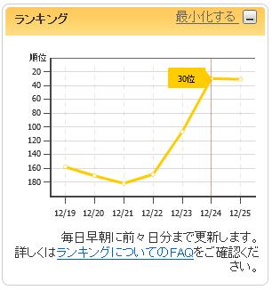 Cocolog_ranking
